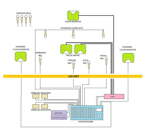 Hqdefault furthermore Materialeleverandc B Rens Del Af Vc A Rdikc A Den moreover The Mixer X additionally Integrated Inter  System in addition Mymix In Medium Size How. on pa system setup diagram